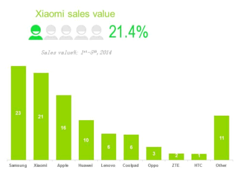 Xiaomi arrebata el segundo lugar a Apple en China
